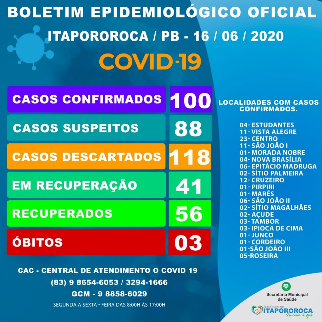 BOLETIM EPIDEMIOLÓGICO ITAPOROROCA-PB (16/06/2020)